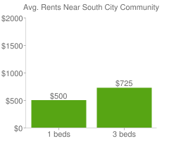Graph of average rent prices for South City Community Wichita
